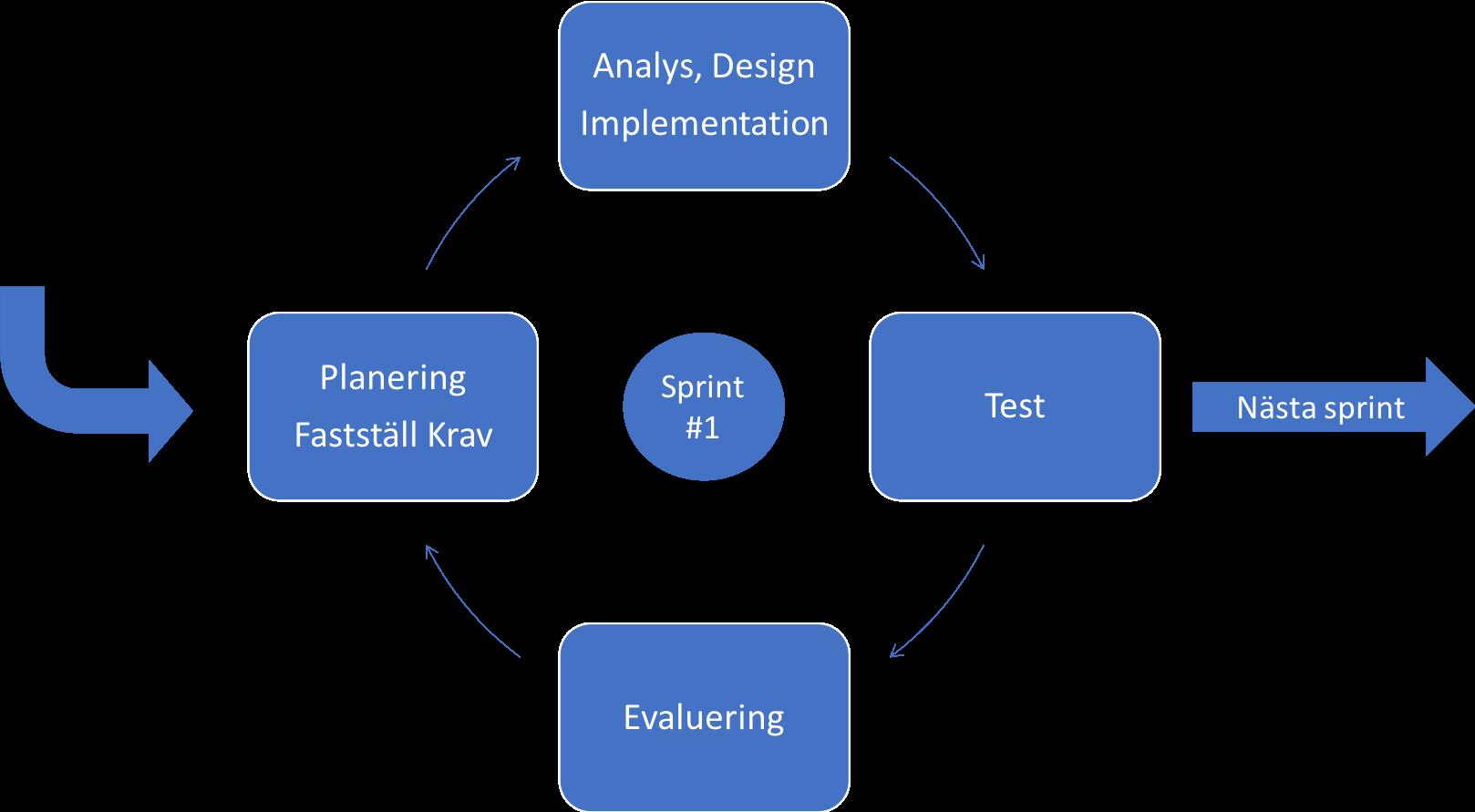 agea-group-agil-utvecklingsmetod